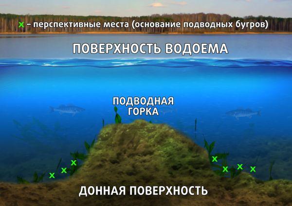 Основания подводных горок